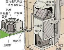 空调除湿原理,除湿才是关键有木有?